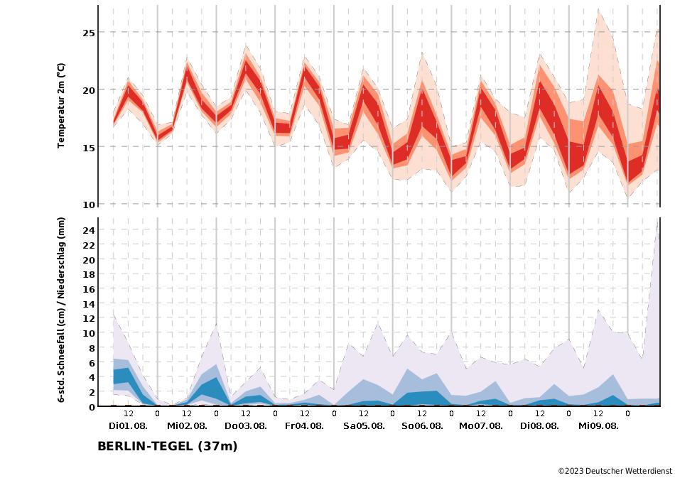 Wetter In Berlin Tegel